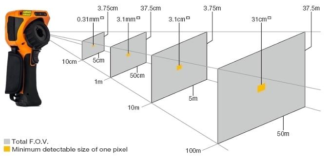 U5855A_trueir-thermal-imaging-350c_IFOV